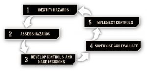 Composite Risk Management Circle